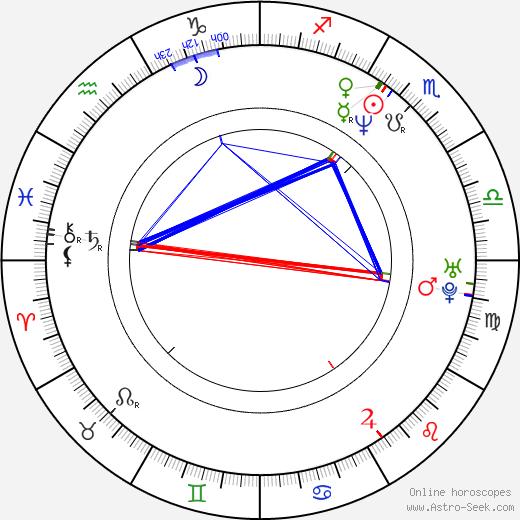 Joey Cape birth chart, Joey Cape astro natal horoscope, astrology