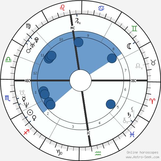 Jose Souvignet wikipedia, horoscope, astrology, instagram