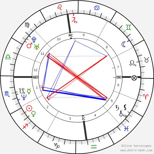 Jose Souvignet tema natale, oroscopo, Jose Souvignet oroscopi gratuiti, astrologia