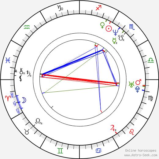Juan Pablo Gamboa birth chart, Juan Pablo Gamboa astro natal horoscope, astrology