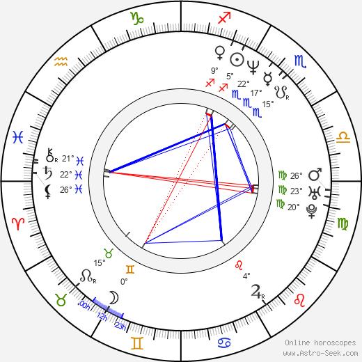 Kenny Alfonso birth chart, biography, wikipedia 2020, 2021