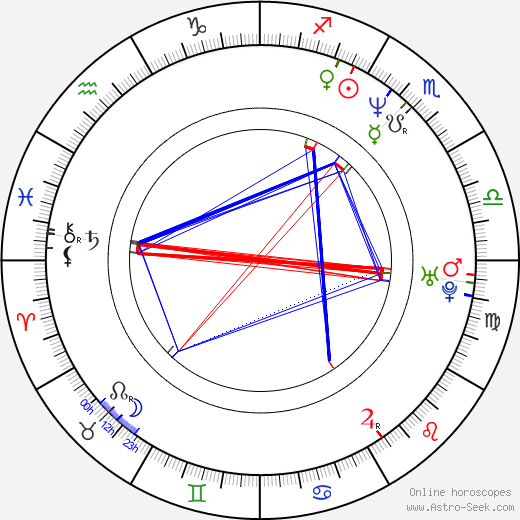 Kristin Bauer van Straten astro natal birth chart, Kristin Bauer van Straten horoscope, astrology