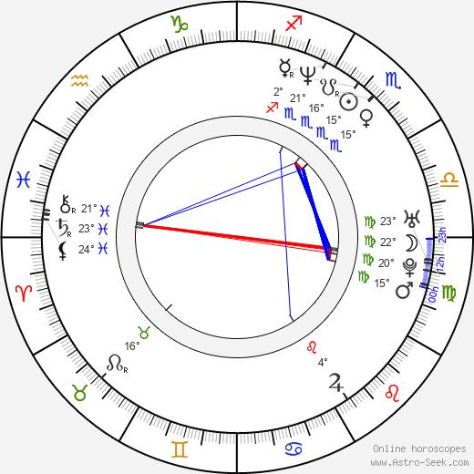 Laura Brey birth chart, biography, wikipedia 2020, 2021
