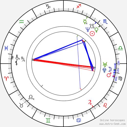 Laura Brey birth chart, Laura Brey astro natal horoscope, astrology