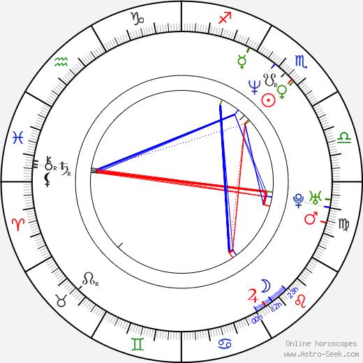 Leni Parker birth chart, Leni Parker astro natal horoscope, astrology