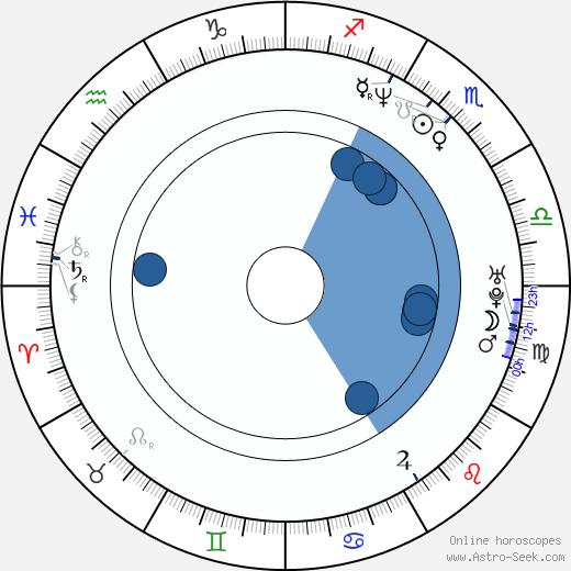 Marco Pontecorvo wikipedia, horoscope, astrology, instagram