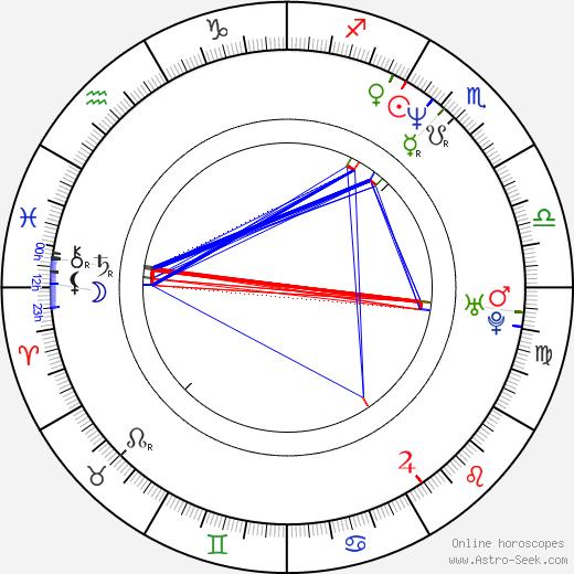 Maria Pechukas astro natal birth chart, Maria Pechukas horoscope, astrology