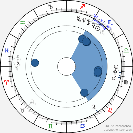 Max Grodénchik wikipedia, horoscope, astrology, instagram