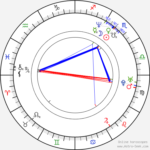 Max Grodénchik birth chart, Max Grodénchik astro natal horoscope, astrology