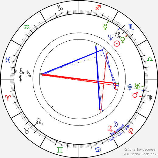 Min-gi Jo astro natal birth chart, Min-gi Jo horoscope, astrology