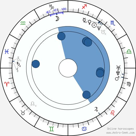 Nikolay Lebedev wikipedia, horoscope, astrology, instagram