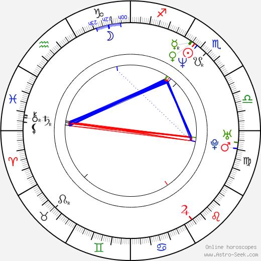Nikolay Lebedev birth chart, Nikolay Lebedev astro natal horoscope, astrology