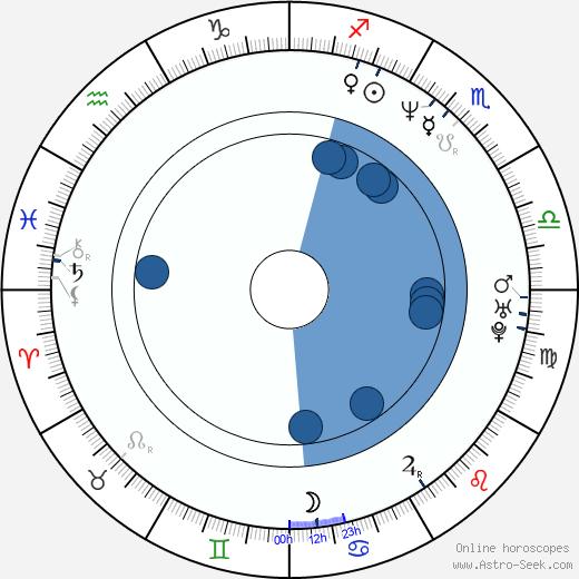 Paul Duddridge wikipedia, horoscope, astrology, instagram
