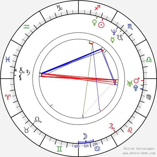 Paul Duddridge день рождения гороскоп, Paul Duddridge Натальная карта онлайн