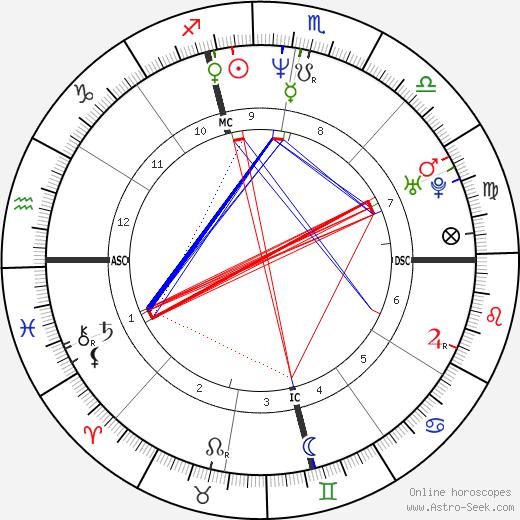Penny Burke день рождения гороскоп, Penny Burke Натальная карта онлайн