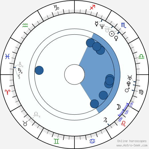 Peter DeLuise wikipedia, horoscope, astrology, instagram