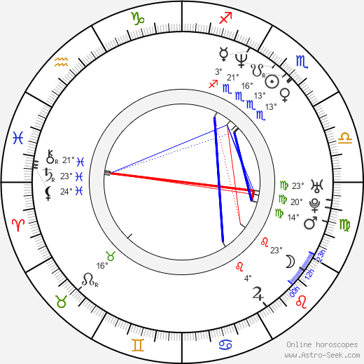 Peter DeLuise birth chart, biography, wikipedia 2019, 2020