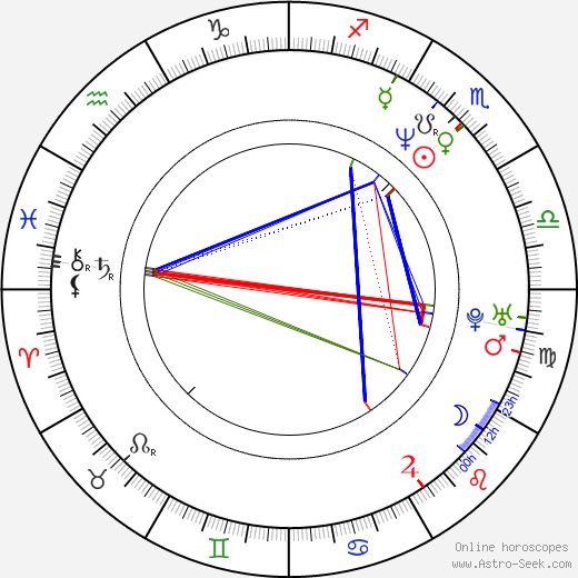 Peter DeLuise astro natal birth chart, Peter DeLuise horoscope, astrology