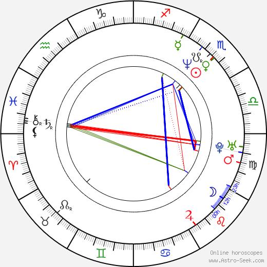 Peter DeLuise tema natale, oroscopo, Peter DeLuise oroscopi gratuiti, astrologia