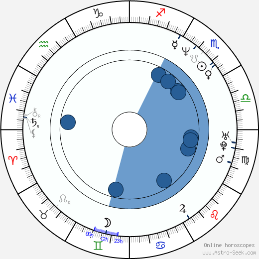 Robert Rowland horoscope, astrology, sign, zodiac, date of birth, instagram