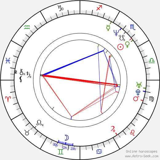 Robert Rowland birth chart, Robert Rowland astro natal horoscope, astrology