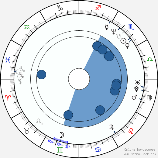 Roman Váňa wikipedia, horoscope, astrology, instagram