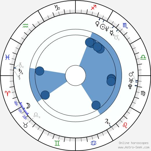 Roopali Ganguly wikipedia, horoscope, astrology, instagram