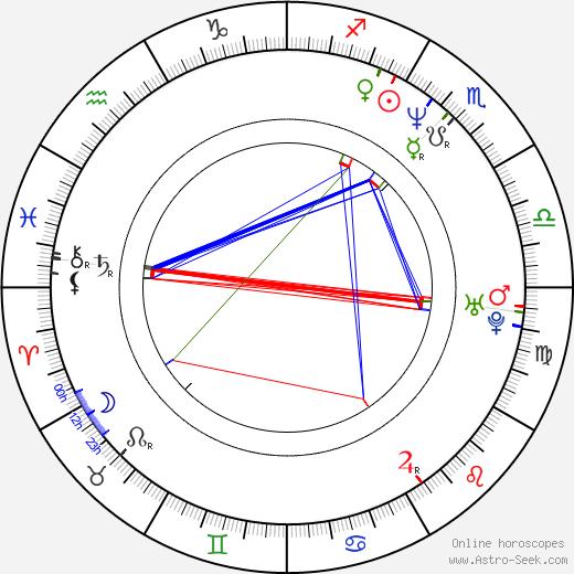 Roopali Ganguly birth chart, Roopali Ganguly astro natal horoscope, astrology