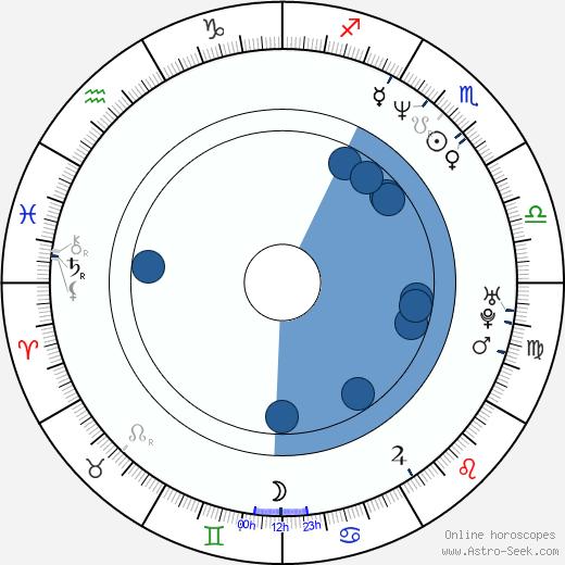 Ross Gibby wikipedia, horoscope, astrology, instagram