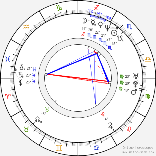 Satomi Koorogi birth chart, biography, wikipedia 2020, 2021