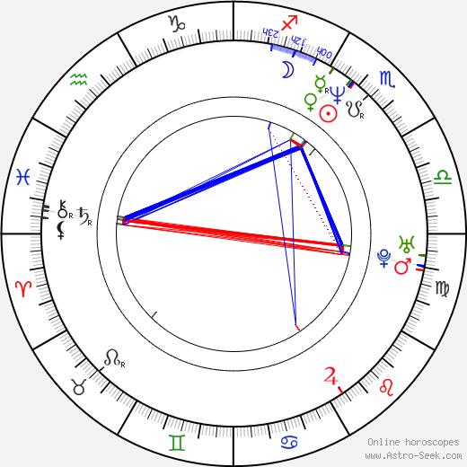Satomi Koorogi birth chart, Satomi Koorogi astro natal horoscope, astrology