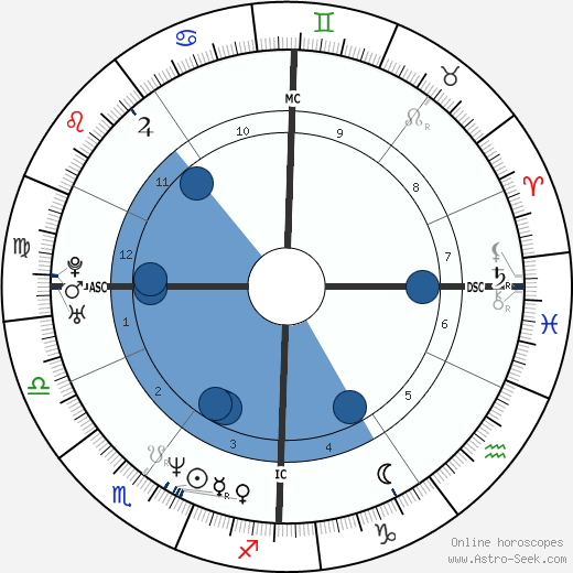 Sophie Marceau horoscope, astrology, sign, zodiac, date of birth, instagram