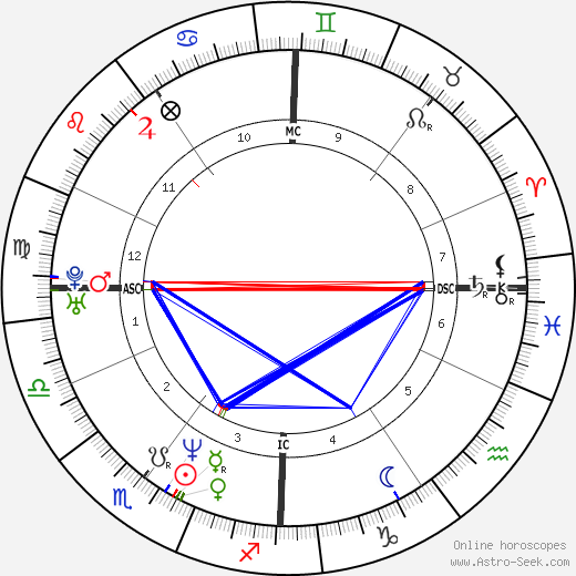 Sophie Marceau astro natal birth chart, Sophie Marceau horoscope, astrology