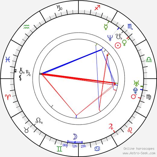 Tim Kirkman день рождения гороскоп, Tim Kirkman Натальная карта онлайн