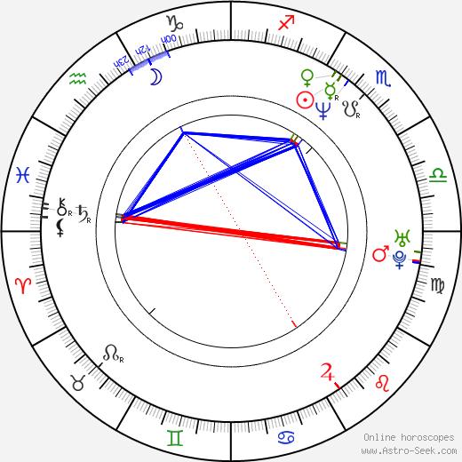 Tomasz Sapryk astro natal birth chart, Tomasz Sapryk horoscope, astrology