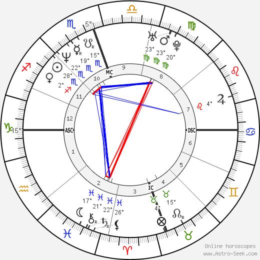 Troy Aikman birth chart, biography, wikipedia 2019, 2020