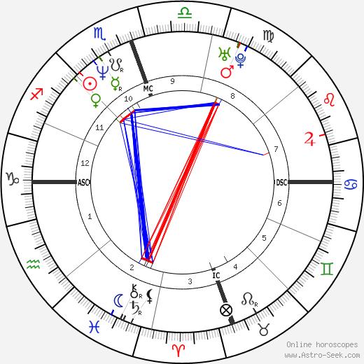 Troy Aikman astro natal birth chart, Troy Aikman horoscope, astrology