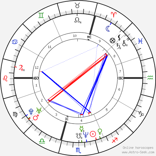 Vincent Cassel astro natal birth chart, Vincent Cassel horoscope, astrology