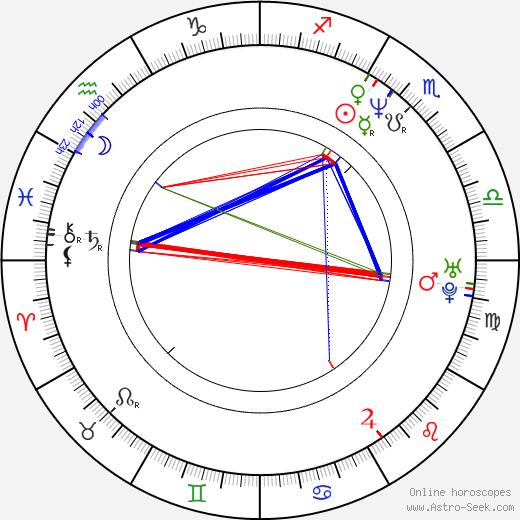 Wolfgang Bodison день рождения гороскоп, Wolfgang Bodison Натальная карта онлайн