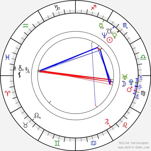 Yuthlert Sippapak birth chart, Yuthlert Sippapak astro natal horoscope, astrology