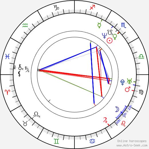 Zoya Buryak birth chart, Zoya Buryak astro natal horoscope, astrology