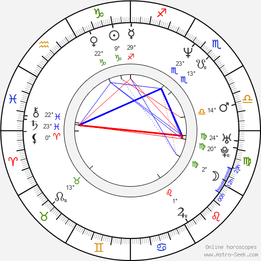 Adam Rifkin birth chart, biography, wikipedia 2019, 2020