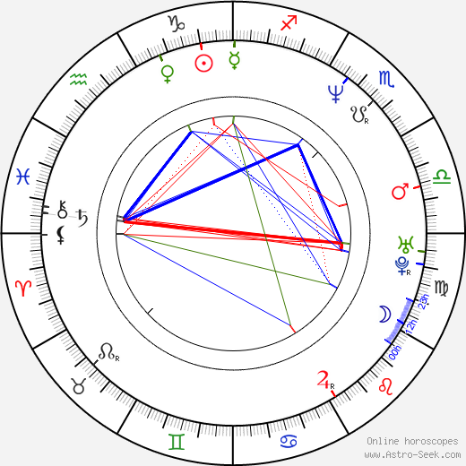 Adam Rifkin astro natal birth chart, Adam Rifkin horoscope, astrology