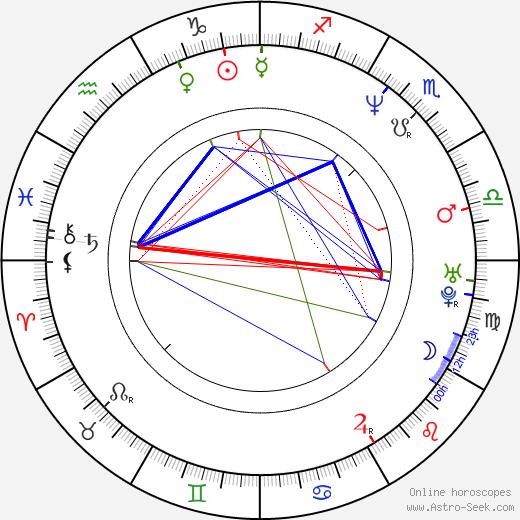 Adam Rifkin день рождения гороскоп, Adam Rifkin Натальная карта онлайн