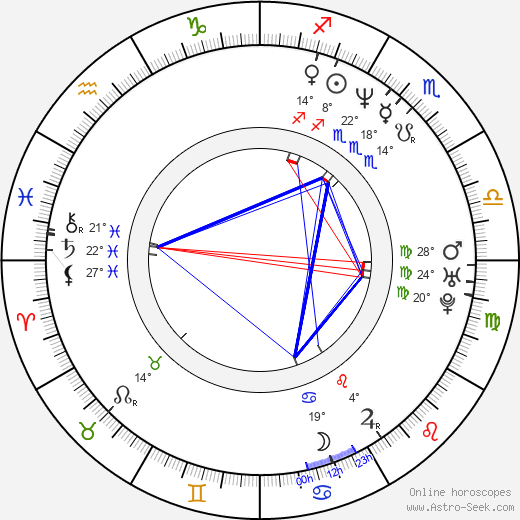 Alan Babický birth chart, biography, wikipedia 2019, 2020