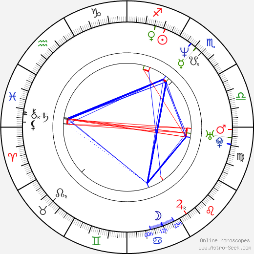 Alan Babický birth chart, Alan Babický astro natal horoscope, astrology