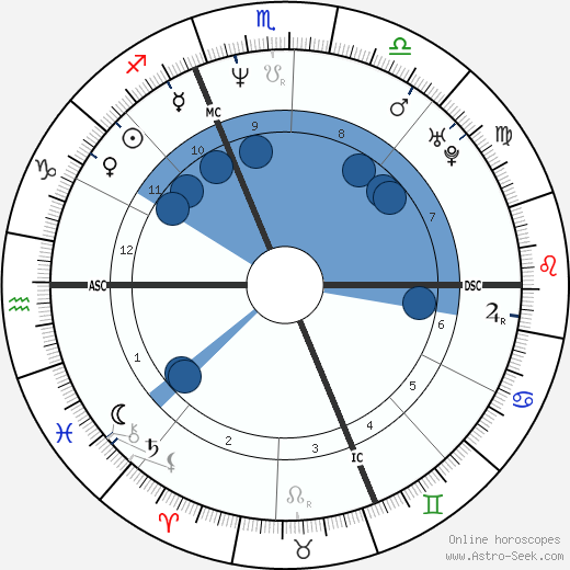 Alberto Tomba wikipedia, horoscope, astrology, instagram