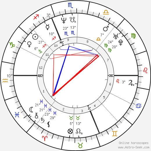 Alberto Tomba birth chart, biography, wikipedia 2019, 2020