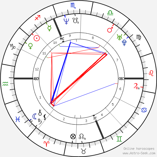 Alberto Tomba astro natal birth chart, Alberto Tomba horoscope, astrology