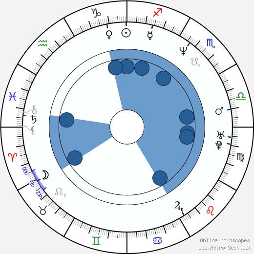 Alejandro Martínez wikipedia, horoscope, astrology, instagram